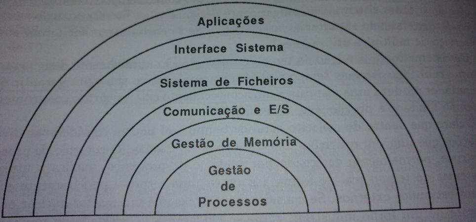 níveis do sistemas operativo