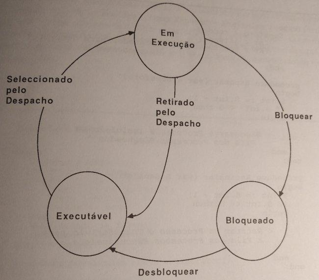 diagrama de estados do processo